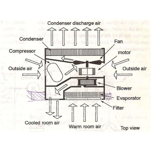 Parts Of The Window Air Conditioners with Window Air Conditioner Parts Diagram
