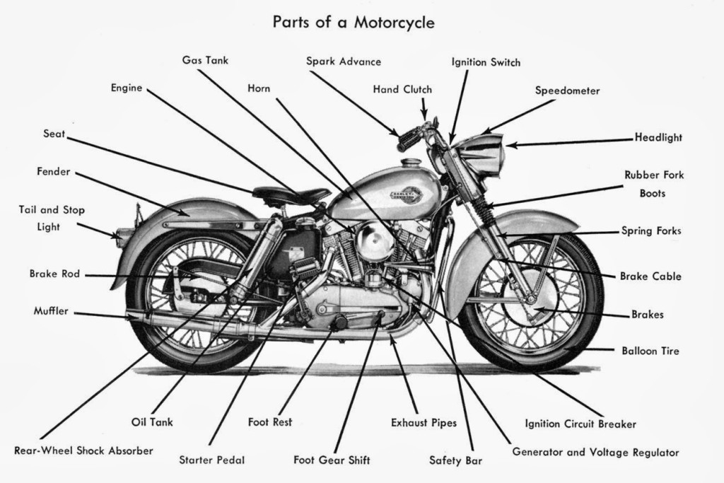 Parts & Service | Twin Thunder | Twin Thunder Motors Los Angeles with regard to Harley Davidson Motorcycle Parts Diagram