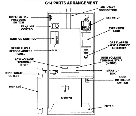 Wiring Diagram For A Craftsman Garage Door Opener likewise 98592 Variable Air Volume Systems as well Tempstar Heaters Wiring Diagrams in addition Wiring Diagrams For Case 580c Backhoe moreover Carrier Weathermaker 8000 Parts Diagram. on furnace wiring diagram