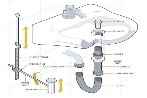 Plumbing Parts Bathroom Sink Drain - Best Bathroom 2017 with regard to Bathroom Sink Drain Parts Diagram