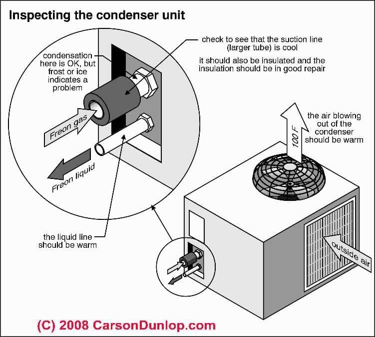 Repair Guide To Troubleshooting An Air Conditioner Or Heat Pump with regard to Carrier Air Conditioner Parts Diagram