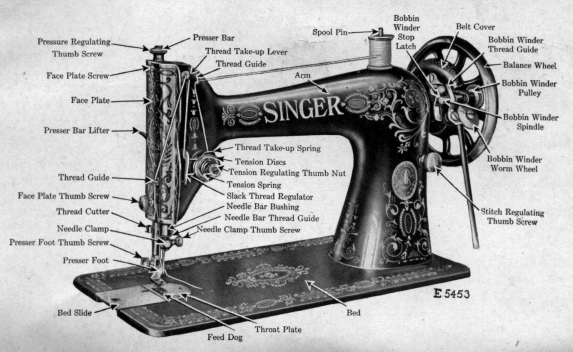 Sewing Machine Parts Name Image Gallery - Hcpr inside Singer Sewing Machine Parts Diagram