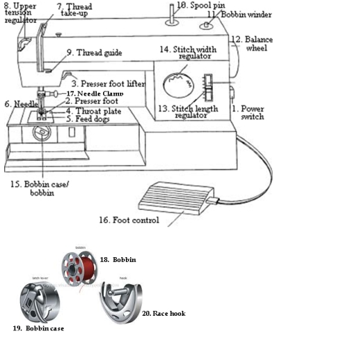 Sewing Machine Parts | Sewing Insight throughout Brother Sewing Machine Parts Diagram
