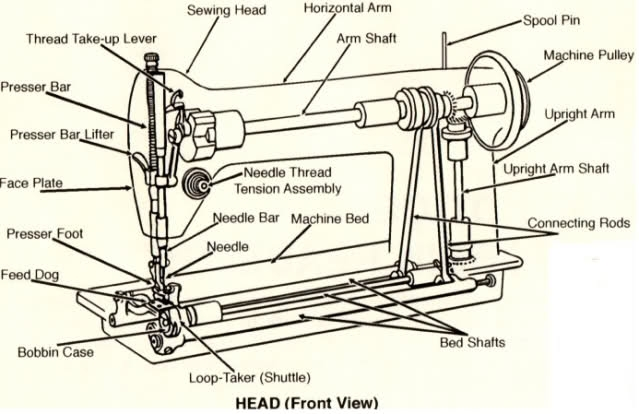 Sewing Machine - Wikipedia with regard to Singer Sewing Machine Parts Diagram
