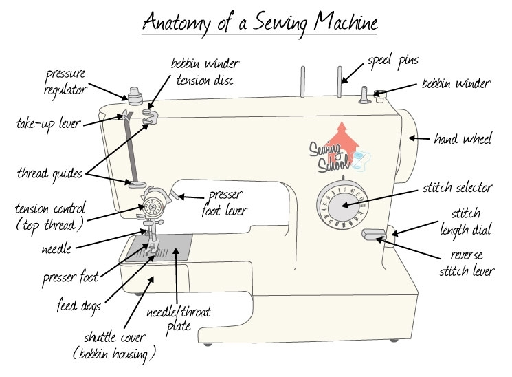 Sewing School - Your Online Source For All Things Sewing — Meet inside Sewing Machine Parts Diagram Worksheet