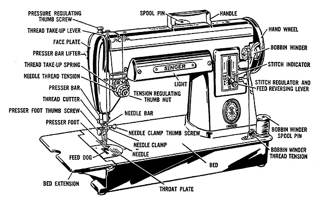 Singer 301 - About The Singer 301 with regard to Singer Sewing Machine Parts Diagram