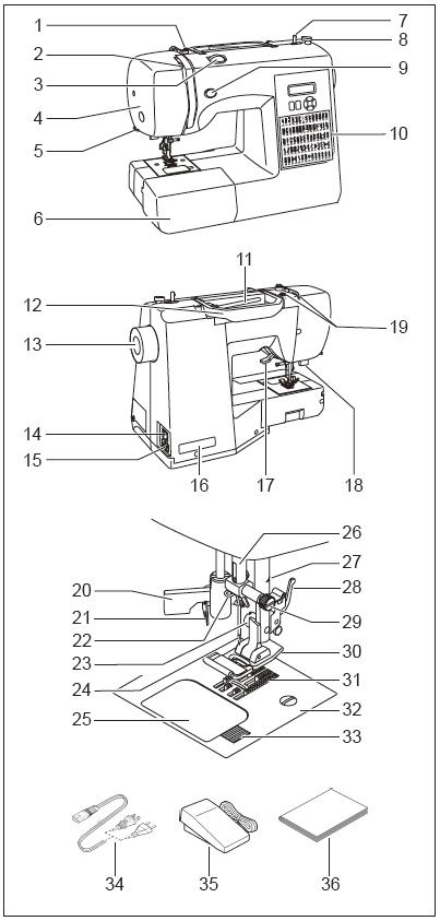 singer 7256 fashion mate sewing machine fs pertaining to singer sewing machine parts diagram singer 201 wiring diagram singer 31 15 parts diagram, singer 201 oreck xl wiring diagram at aneh.co