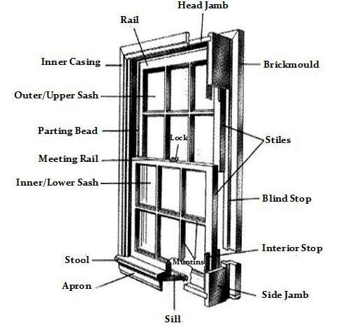 Single Hung Window Parts Diagram Curious About Anatomy Of A Double within Single Hung Window Parts Diagram