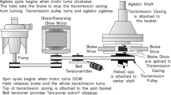 Speed Queen & Amana Washing Machine Repair Manual within Amana Washing Machine Parts Diagram