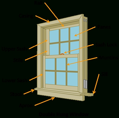 The Anatomy Of A Double Hung Window intended for Double Hung Window Parts Diagram