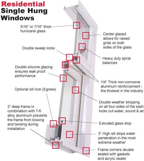 Tm Windows | Residential Single Hung Windows with Single Hung Window Parts Diagram