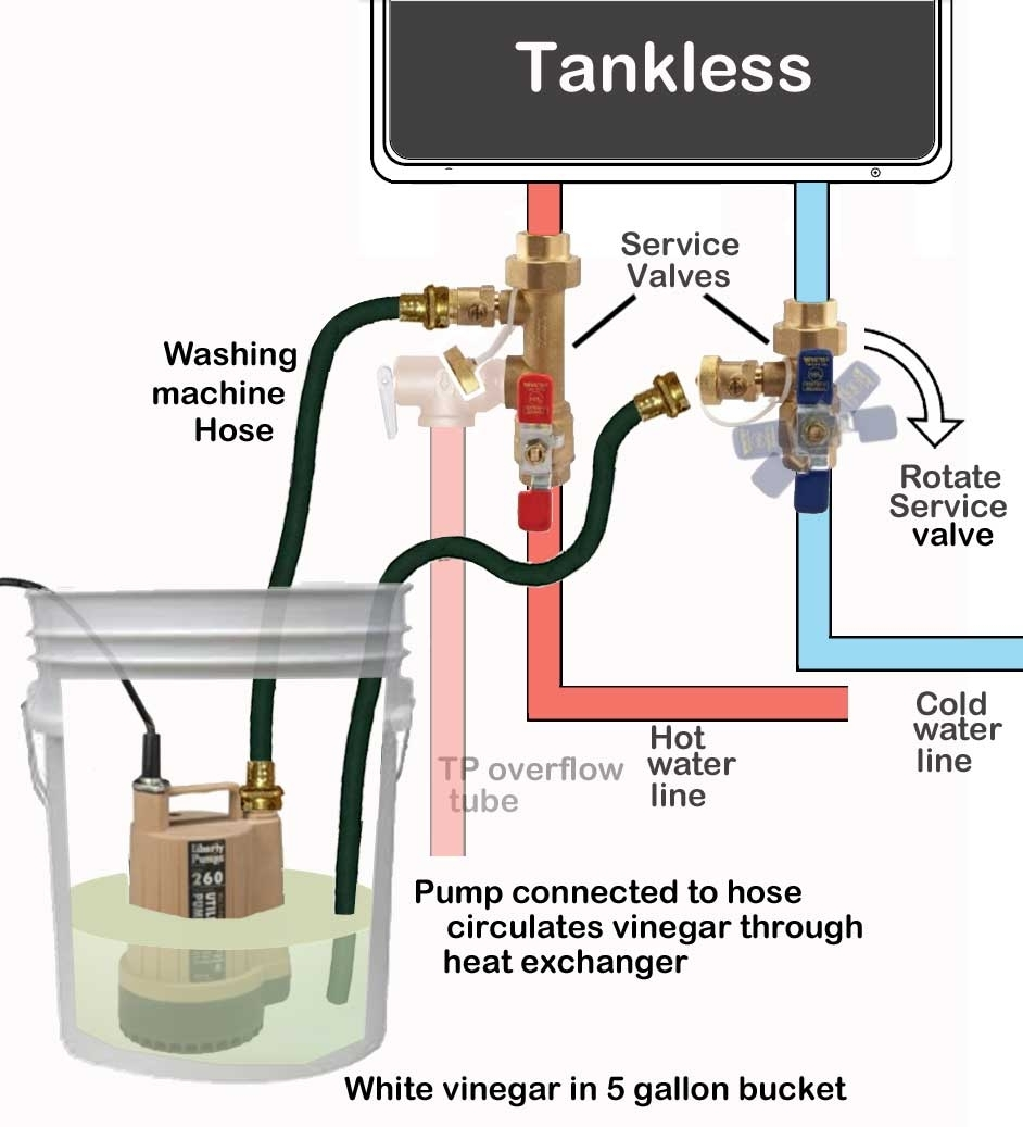 Troubleshoot Rheem Tankless Water Heater for Gas Hot Water Heater Parts Diagram