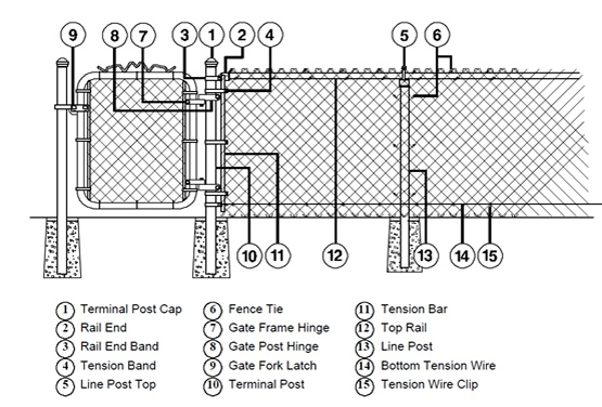 Unique Chain Link Fence Gate Parts Fencing Contractors White Vinyl with Chain Link Fence Parts Diagram