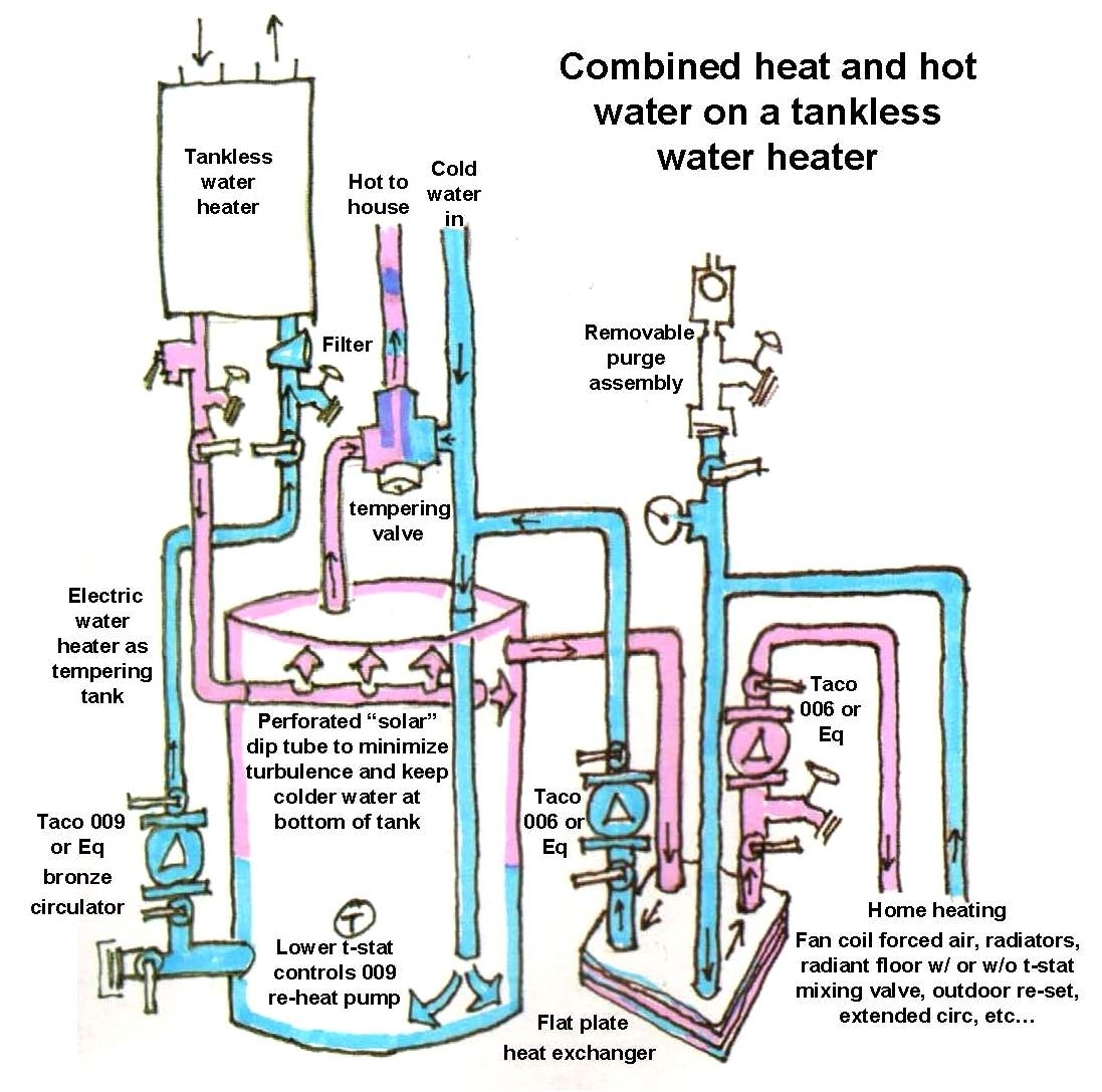 using a tankless water heater for space heat inside gas hot water heater parts diagram gas hot water heater parts diagram automotive parts diagram images water heater diagram at mifinder.co