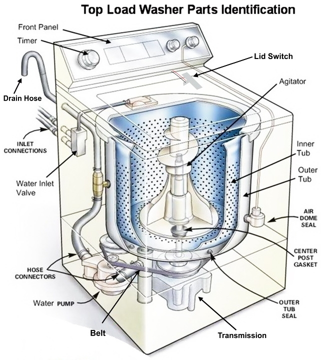 Washing Machine Repair Guide - How To Fix A Washer Diy | Appliance in Amana Washing Machine Parts Diagram