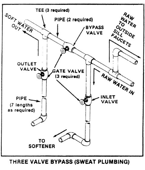 Water Softener Bypass Valve Operation & Repair Guide pertaining to Culligan Water Softener Parts Diagram