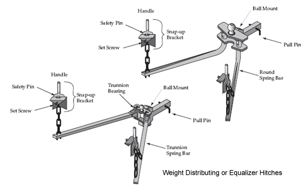 weight distribution hitch parts diagram