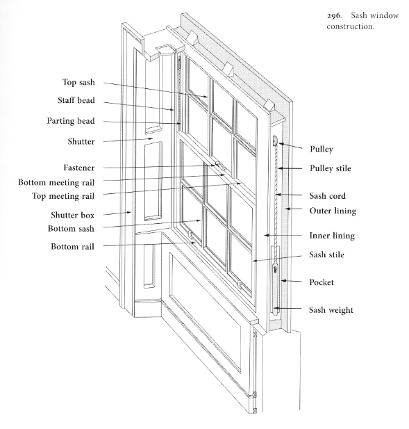Window Anatomy in Double Hung Window Parts Diagram