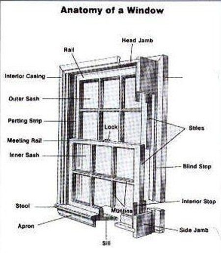 Window Parts Diagram | Wiring Diagram And Fuse Box Diagram regarding Double Hung Window Parts Diagram