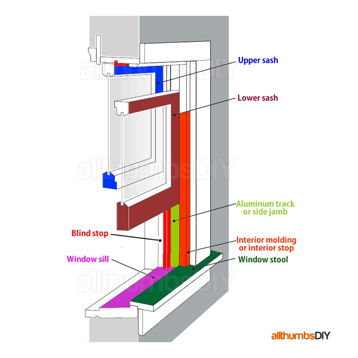 Windows For Home 101 – Window Types And Window Anatomy intended for Single Hung Window Parts Diagram