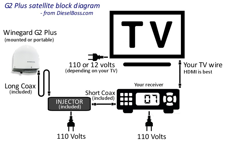 Winegard Satellite Tv For Truck Drivers - Automatic Stationary throughout Winegard Rv Antenna Parts Diagram