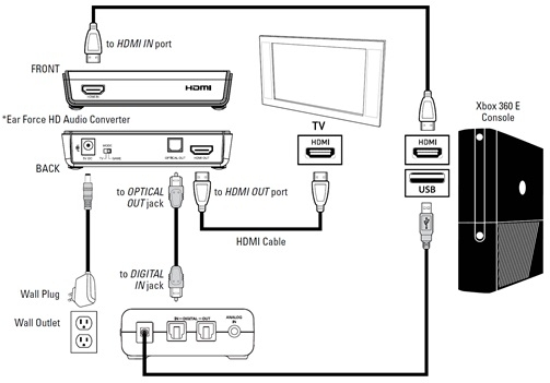 Xbox 360 E Console And Headsets - Installation Info – Turtle Beach in Xbox 360 Diagram Of Parts