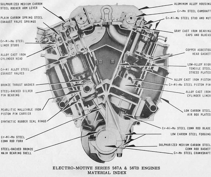 14 Best Diesel Engines Images On Pinterest | Diesel Engine, Diesel intended for Ford 7.3 Diesel Engine Diagram