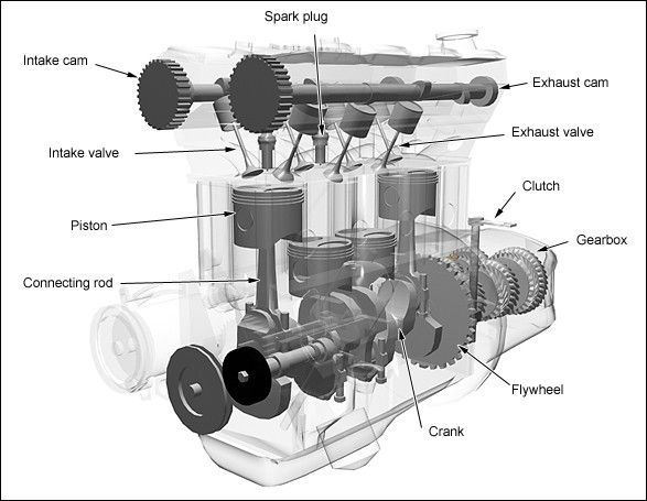 16 Best Internal Combustion Engine Images On Pinterest pertaining to Diagram Of How An Engine Works