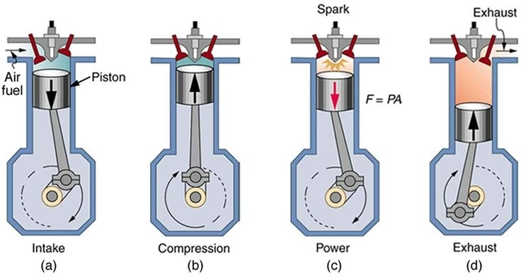2 Stroke Engine Diagram | Of A Four Stroke Gasoline Engine. The in Diagram Of A Four Stroke Engine