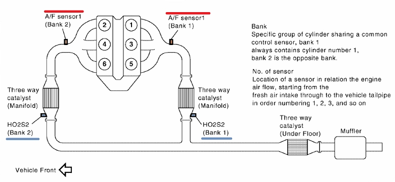 2004-2006 Nissan Maxima O2 Sensor Identification And Location with regard to 2006 Nissan Maxima Engine Diagram