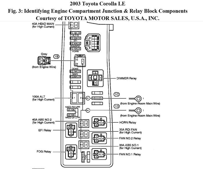 2006 toyota corolla fuse box diagram