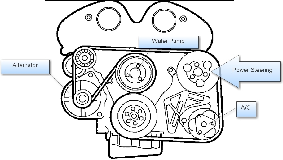 2008 Saturn Astra Serpentine Belt Diagram. 2008. Free Image About with regard to 2007 Saturn Aura Engine Diagram