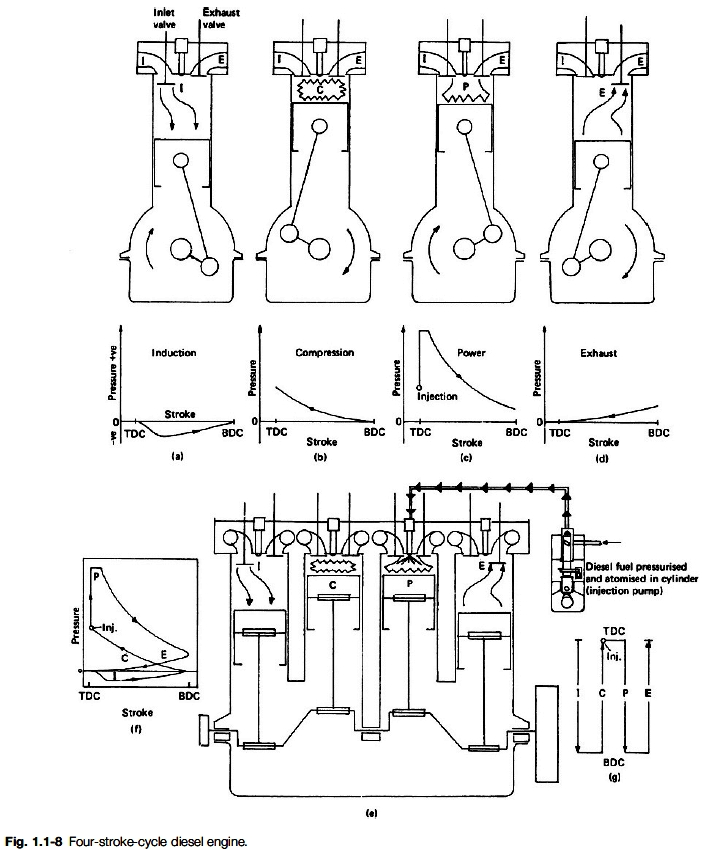 diagram of four stroke diesel engine