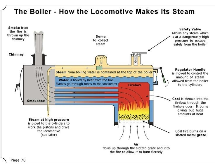 590 Best Steam Engines Images On Pinterest | Steam Engine, Steam in Steam Engine Diagram For Kids