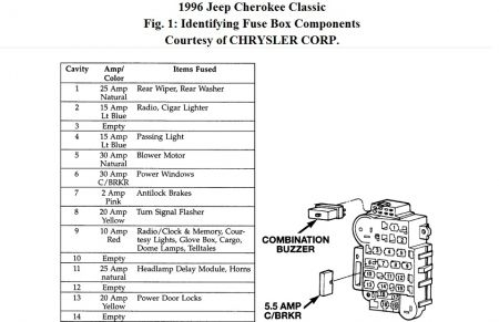 96 Cherokee Sport Fuse Box Diagram - Jeep Cherokee Forum with regard to 96 Jeep Cherokee Engine Diagram