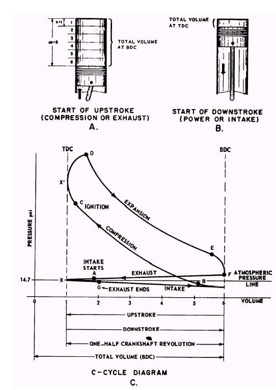 Actual Combustion Cycles within 2 Stroke Engine Pv Diagram