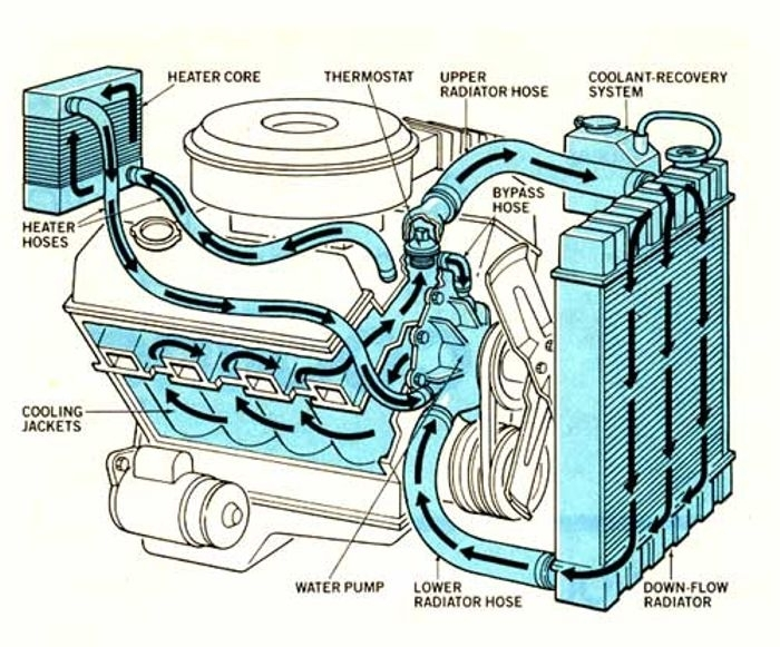 All You Need To Know About Cooling Systems with regard to Car Engine Cooling System Diagram