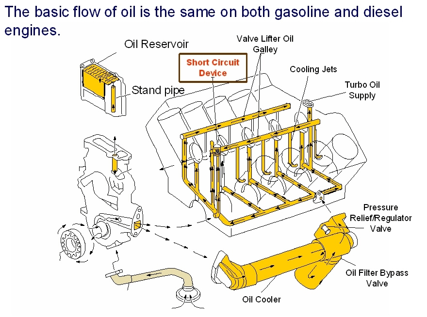 Ask A Mechanic - A Deep Look At The 7.3L Power Stroke pertaining to Ford 7.3 Diesel Engine Diagram
