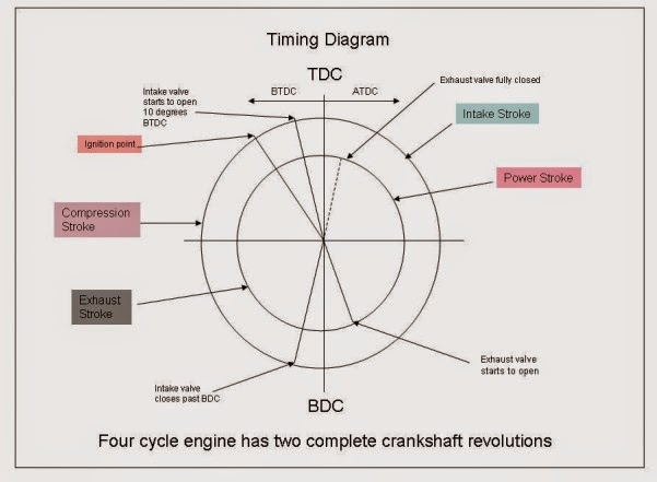 Basic For Junior Marine Engineers-Rammarsea: Basic Marine Diesel within Valve Timing Diagram Of Diesel Engine