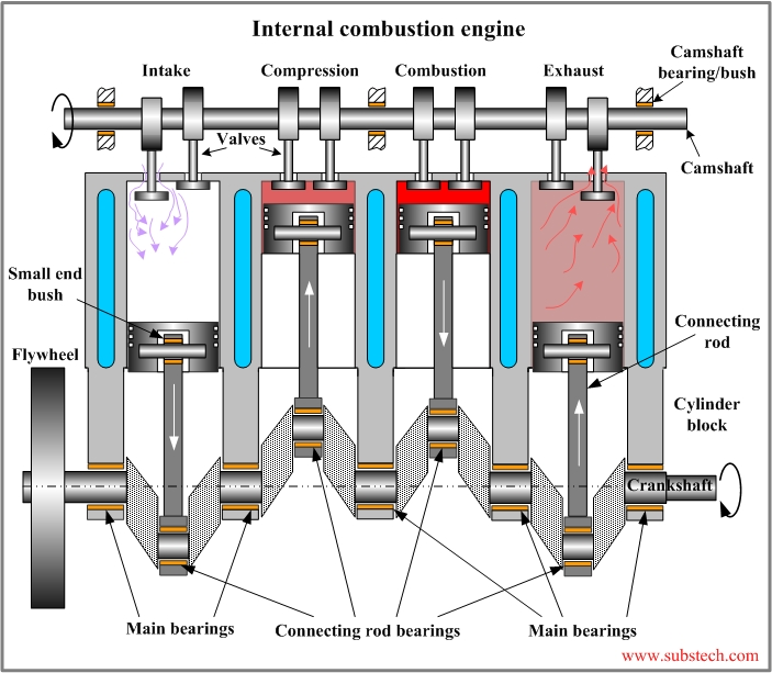 Bearings In Internal Combustion Engines [Substech] inside Diagram Of Internal Combustion Engine