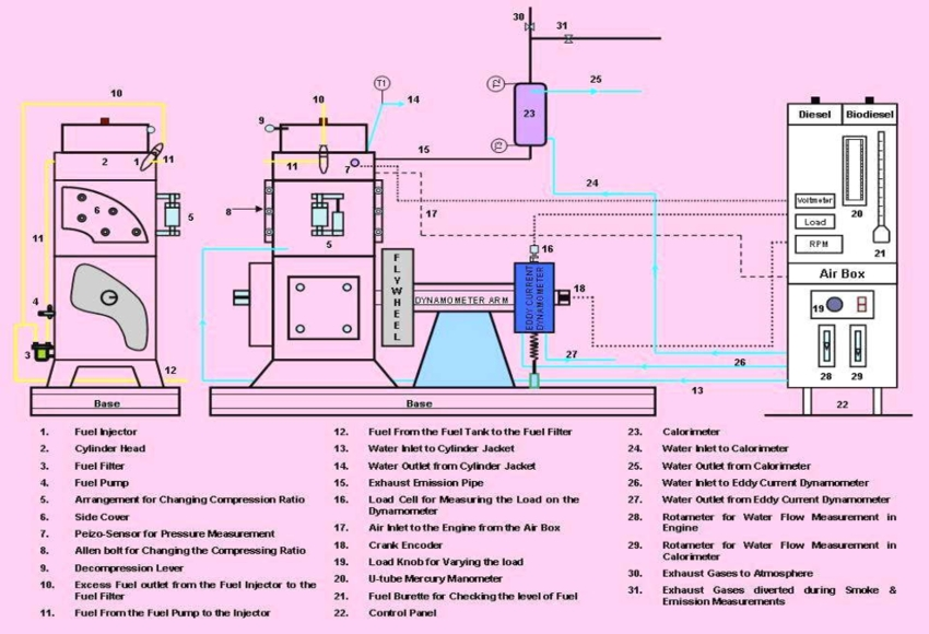 Block Diagram Of Diesel Engine Test Rig | Figure 1 Of 9 for Diagram Of A Diesel Engine