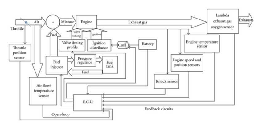 Block Diagram Of Engine Control System. | Figure 1 Of 16 pertaining to Diagram Of An Engine Block