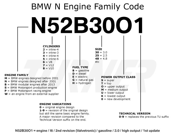 Bmw Engine Codes | Turner Motorsport intended for 2006 Bmw 325I Engine Diagram