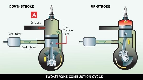 Boat Outboards 2013 - Boatus Magazine inside 2 Cycle Engine Carburetor Diagram