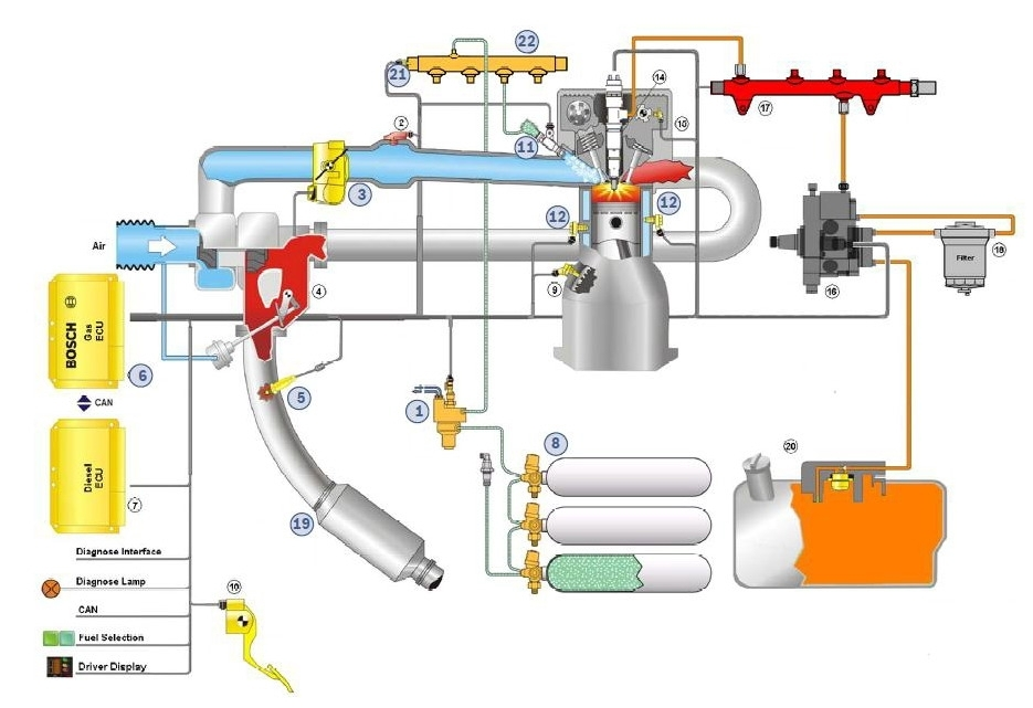 Bosch Dual-Fuel - Future Of Diesel Engines? | Gazeo within Diesel Engine Fuel System Diagram