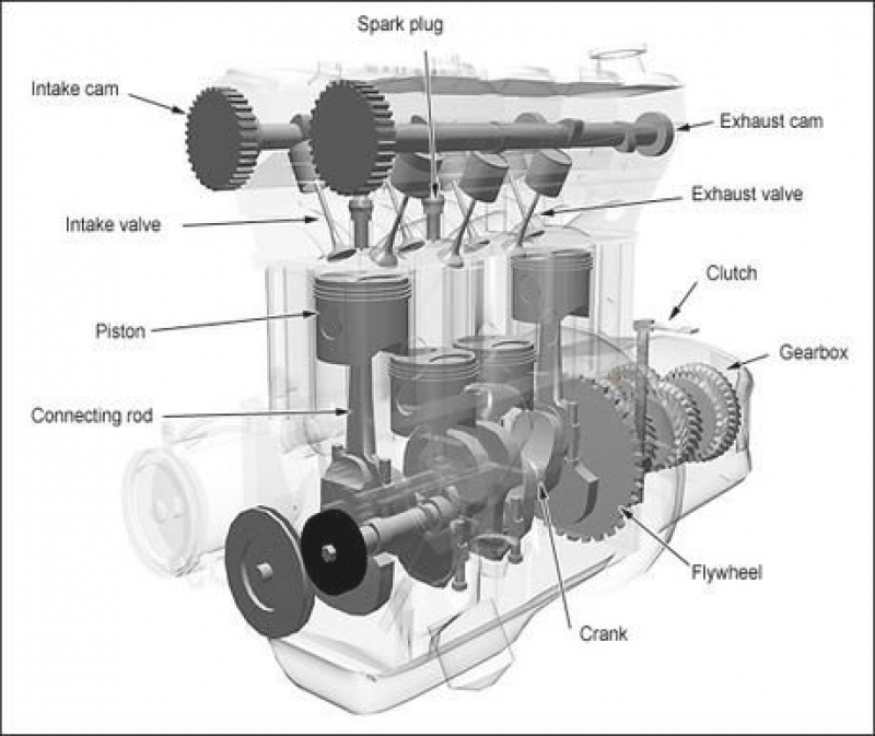 Car Engine Block Diagram – Readingrat regarding Diagram Of An Engine Block
