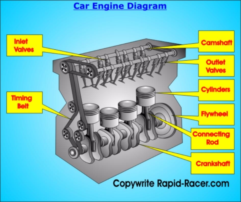 Car Engine Diagram Basic Car Parts Diagram Labeled Diagram Of Car ...