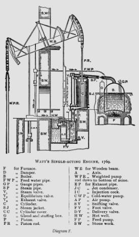 Chapter 3: The Boulton & Watt Engine within James Watt Steam Engine Diagram