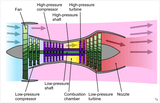 Components Of Jet Engines - Wikipedia inside Diagram Of A Jet Engine
