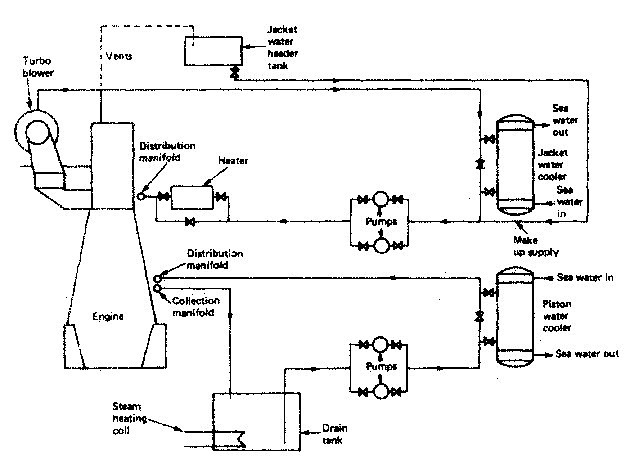 Cooling Of Marine Diesel Engine - How It Works , Requirement Of for Marine Engine Cooling System Diagram